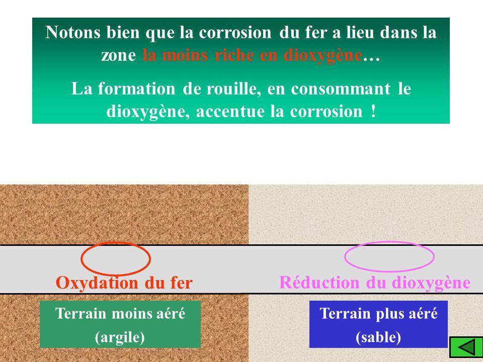 Canalisation acier Terrain plus aéré (sable) Terrain moins aéré (argile) Oxydation du fer Réduction du dioxygène Notons bien que la corrosion du fer a
