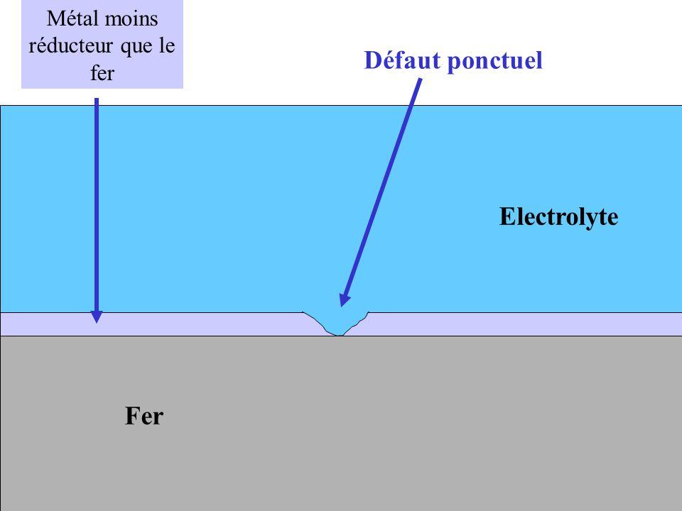 Fer Métal moins réducteur que le fer Défaut ponctuel Electrolyte