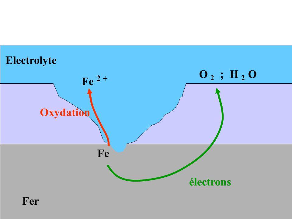 Fer Electrolyte Fe Fe 2 + électrons O 2 ; H 2 O Oxydation