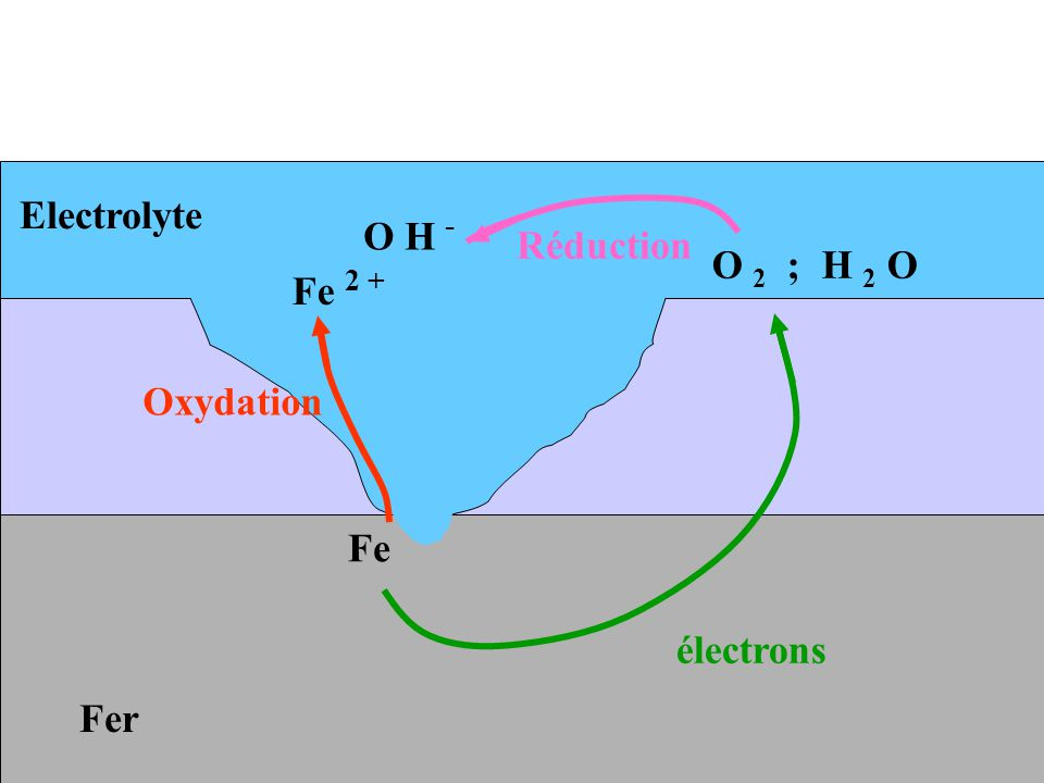 Fer Electrolyte Fe Fe 2 + électrons O 2 ; H 2 O Oxydation Réduction O H -