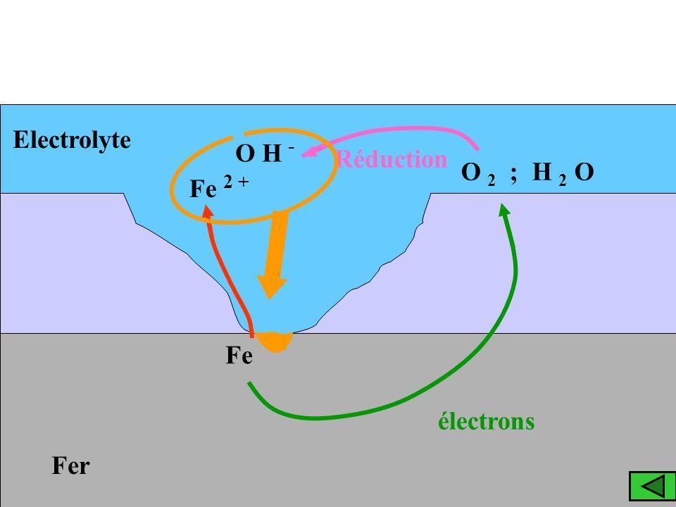 Fer Electrolyte Fe Fe 2 + électrons O 2 ; H 2 O Réduction O H -
