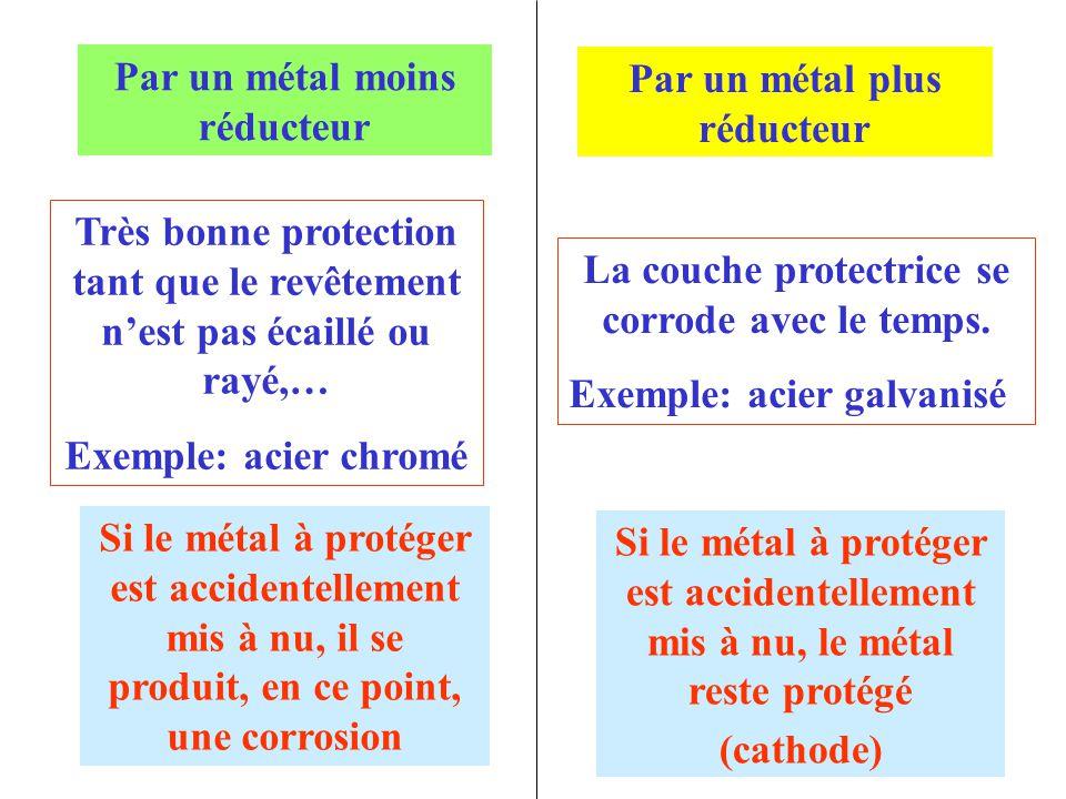 Par un métal plus réducteur Par un métal moins réducteur Très bonne protection tant que le revêtement n'est pas écaillé ou rayé,… Exemple: acier chrom
