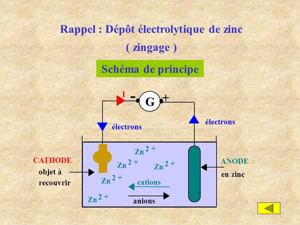 Rappel : Dépôt électrolytique de zinc ( zingage ) Schéma de principe ANODE en zinc électrons G I + - objet à recouvrir CATHODE anions Zn 2 + Zn 2 + Zn