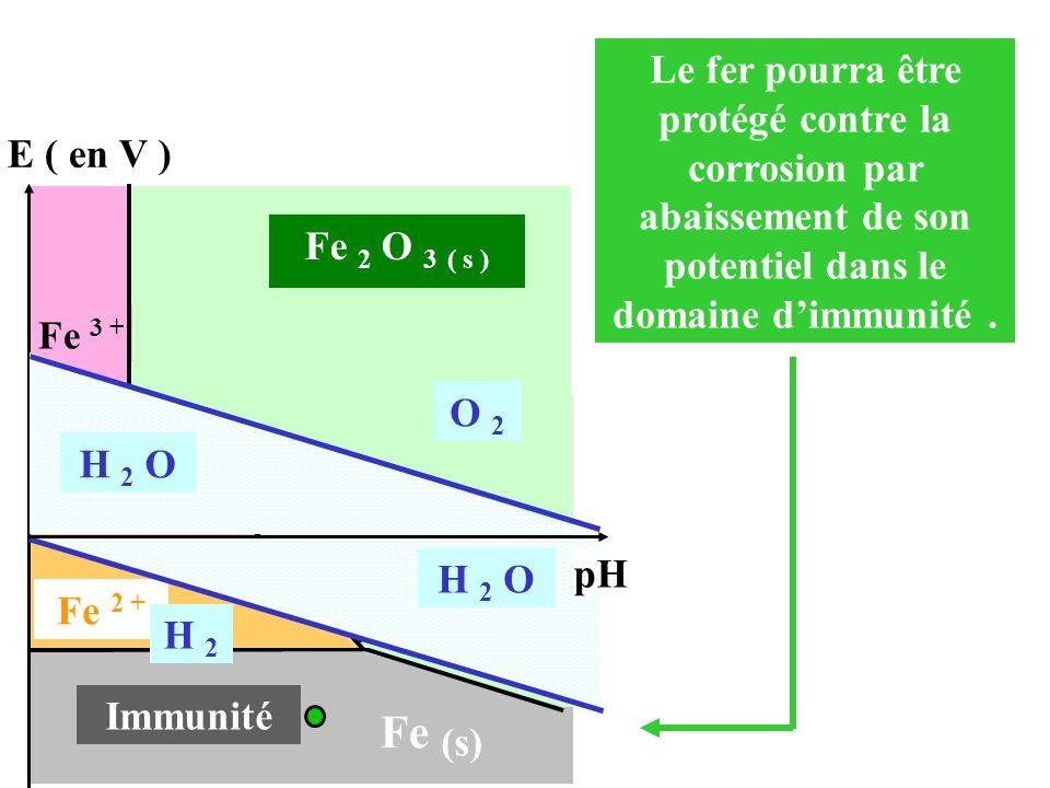 Le fer pourra être protégé contre la corrosion par abaissement de son potentiel dans le domaine d'immunité. E ( en V ) Immunité Fe (s) 9,5 Fe 2 O 3 (