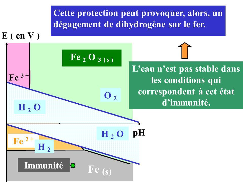 Cette protection peut provoquer, alors, un dégagement de dihydrogène sur le fer. E ( en V ) Immunité Fe (s) 9,5 Fe 2 O 3 ( s ) Fe 2 + 83,7 Fe 3 + H 2