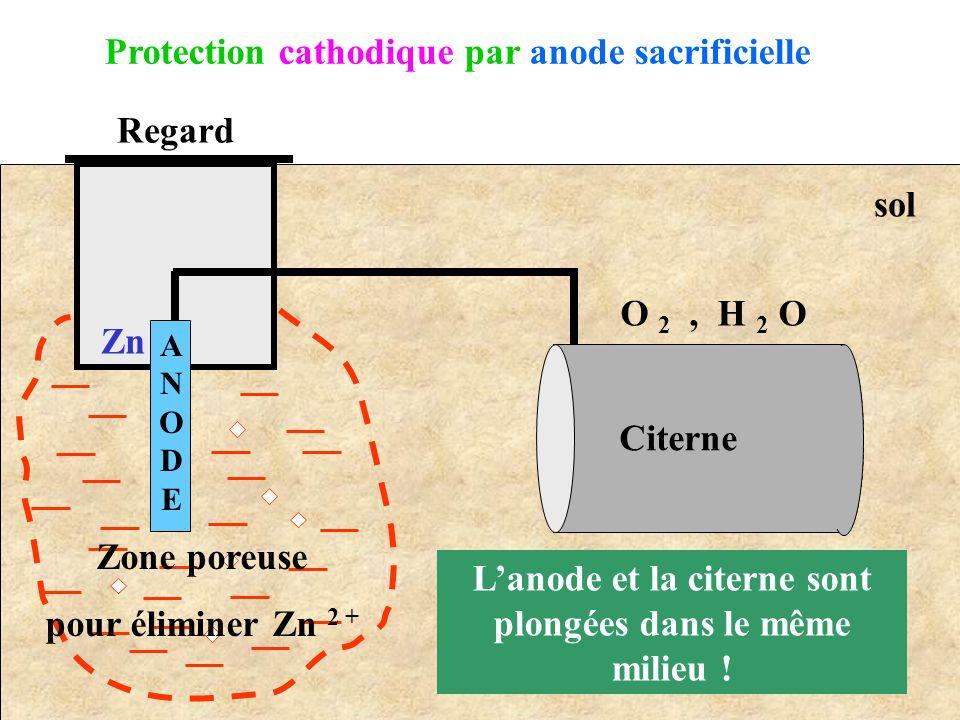 Citerne ANODEANODE Regard Zone poreuse pour éliminer Zn 2 + Zn sol O 2, H 2 O Protection cathodique par anode sacrificielle L'anode et la citerne sont