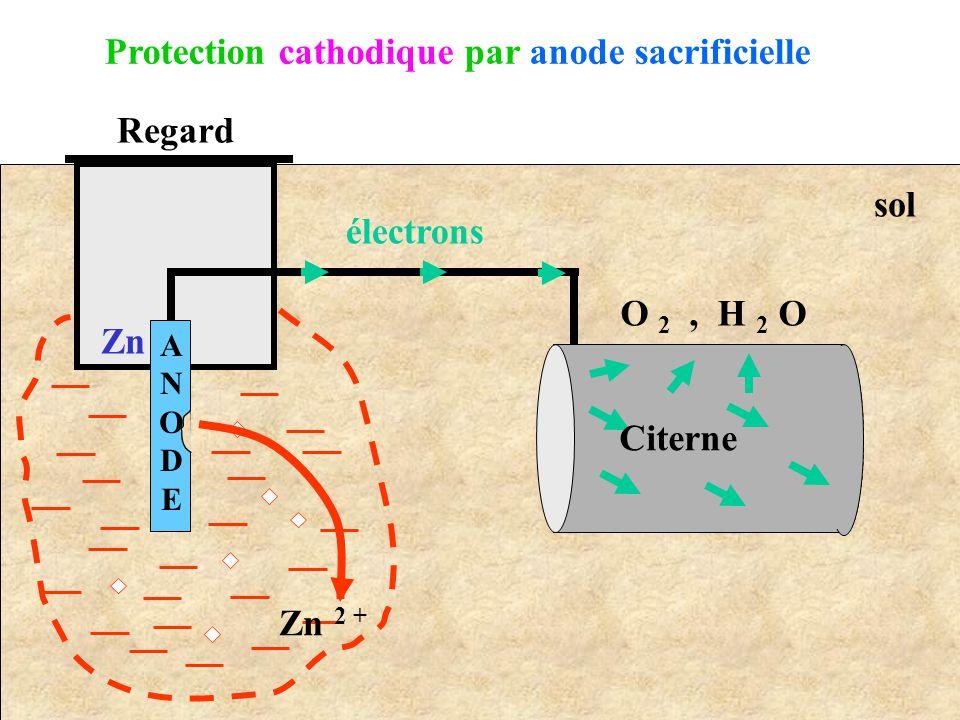ANODEANODE Regard Zn 2 + Zn électrons O 2, H 2 O Citerne Protection cathodique par anode sacrificielle sol