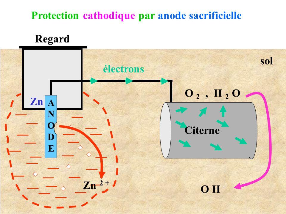 Regard Zn 2 + Zn électrons O 2, H 2 O O H - Citerne ANODEANODE Protection cathodique par anode sacrificielle sol