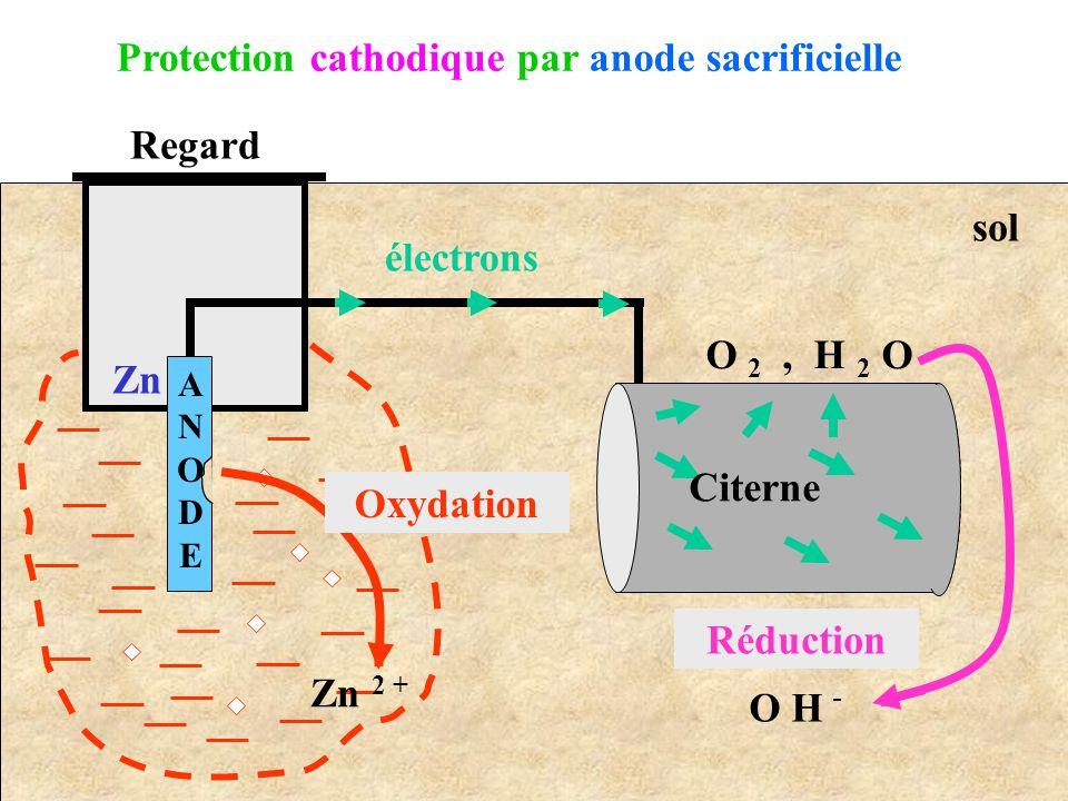 ANODEANODE Regard Zn 2 + Zn électrons O 2, H 2 O O H - Oxydation Réduction Citerne Protection cathodique par anode sacrificielle sol
