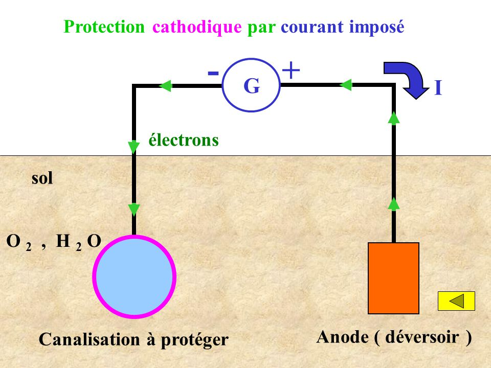 Protection cathodique par courant imposé G - + Canalisation à protéger électrons I Anode ( déversoir ) sol O 2, H 2 O