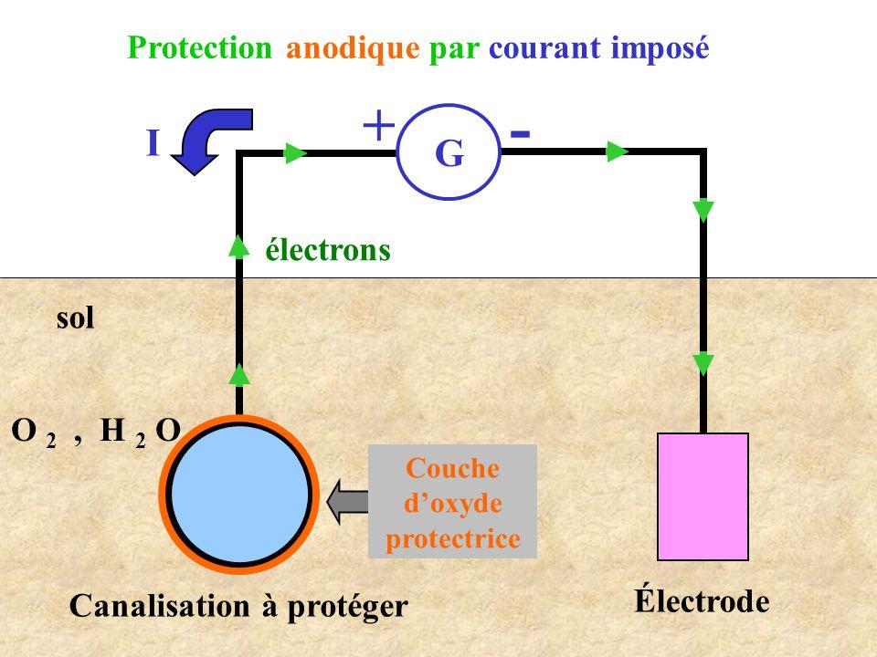 Protection anodique par courant imposé G - + Canalisation à protéger électrons I sol O 2, H 2 O Électrode Couche d'oxyde protectrice