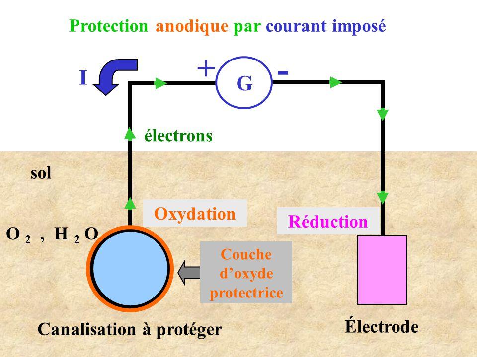 Protection anodique par courant imposé G - + Canalisation à protéger électrons I sol O 2, H 2 O Électrode Couche d'oxyde protectrice Oxydation Réducti
