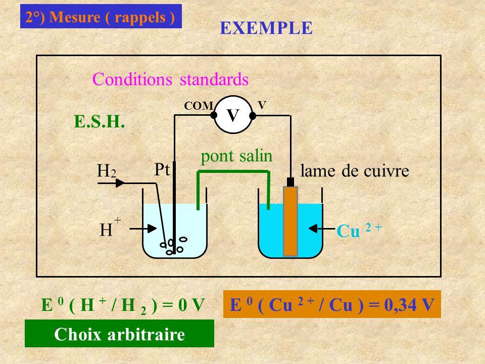 3°) Potentiel d'un métal-milieu environnant / E.S.H.