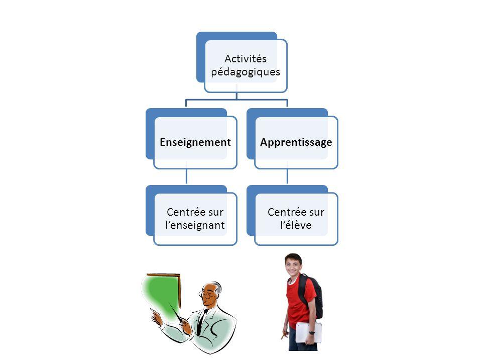 Activités pédagogiques Enseignement Centrée sur l'enseignant Apprentissage Centrée sur l'élève