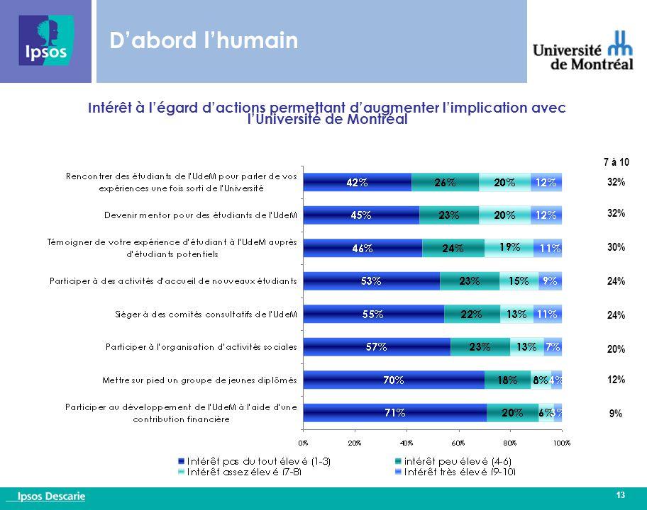 13 Intérêt à l'égard d'actions permettant d'augmenter l'implication avec l'Université de Montréal D'abord l'humain 7 à 10 32% 30% 24% 20% 12% 9%