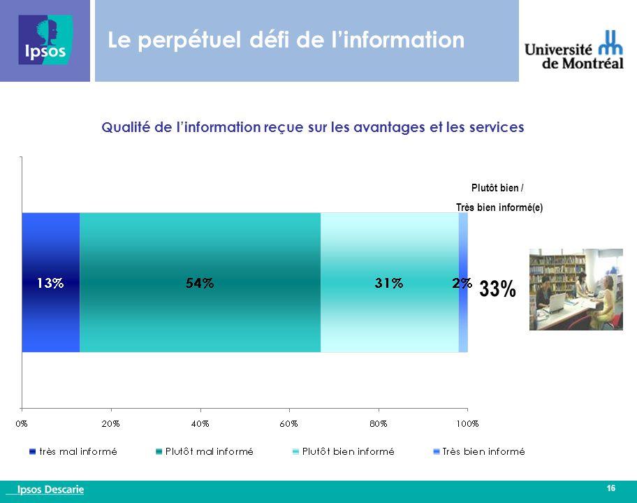 16 Qualité de l'information reçue sur les avantages et les services Le perpétuel défi de l'information Plutôt bien / Très bien informé(e) 33%