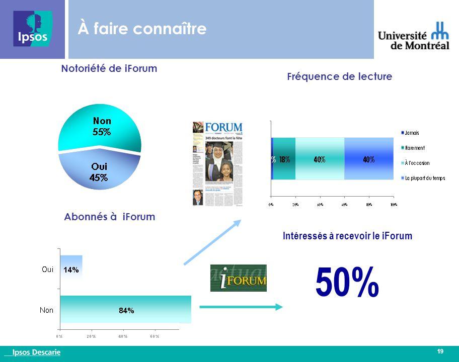 19 À faire connaître Fréquence de lecture Notoriété de iForum Intéressés à recevoir le iForum 50% Abonnés à iForum