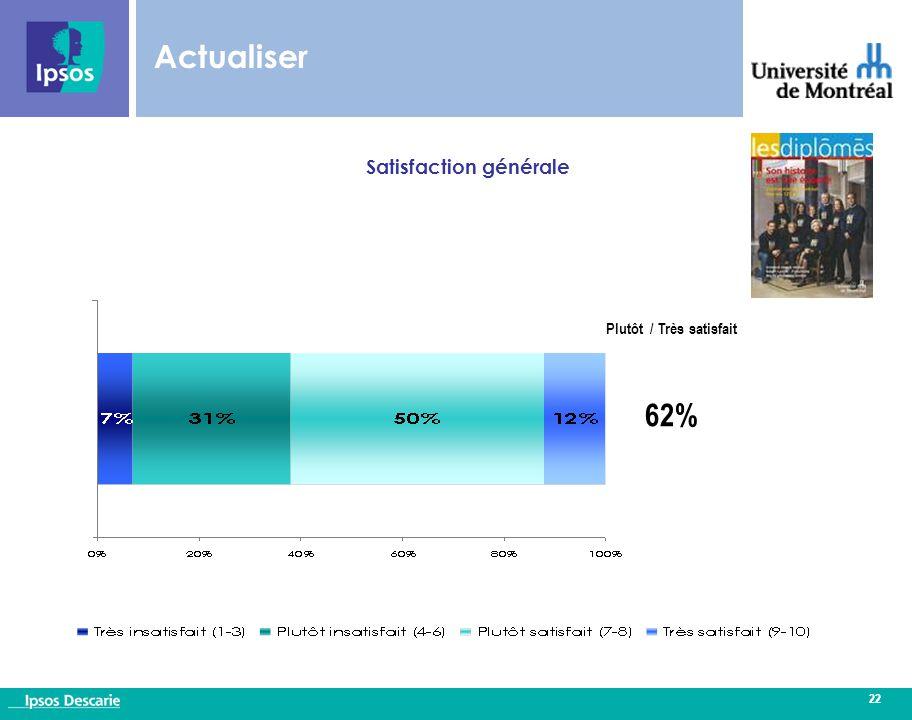 22 Actualiser Satisfaction générale Plutôt / Très satisfait 62%