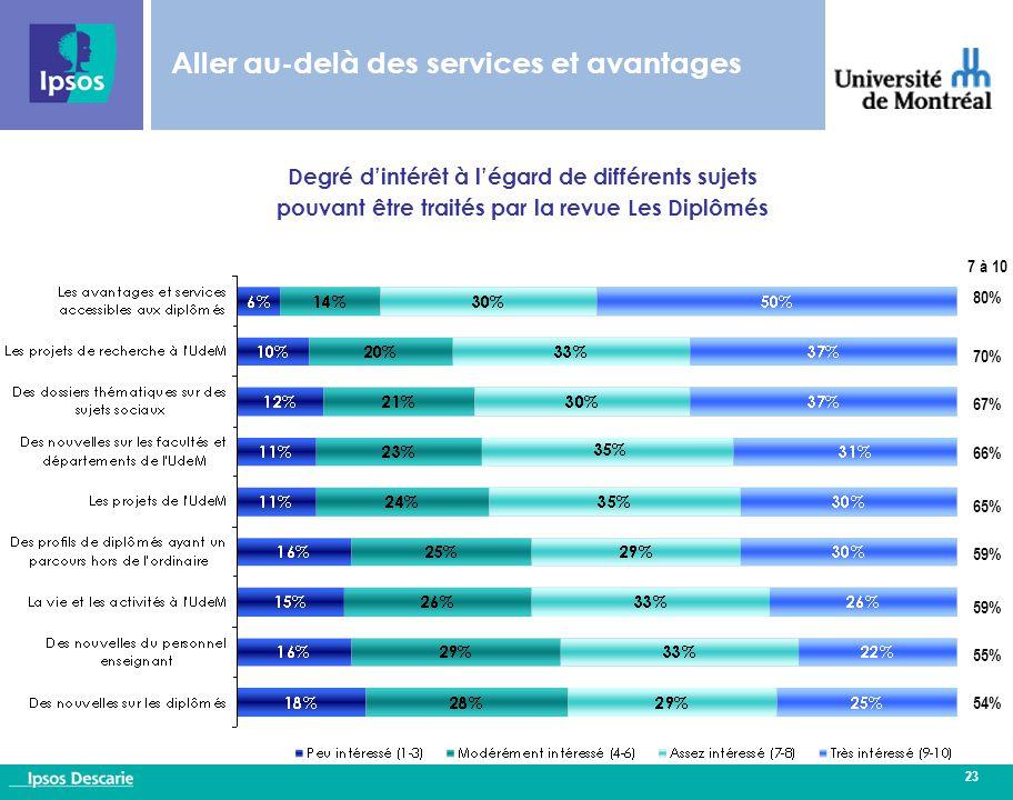 23 Aller au-delà des services et avantages 7 à 10 80% 70% 67% 66% 65% 59% 55% 54% Degré d'intérêt à l'égard de différents sujets pouvant être traités par la revue Les Diplômés