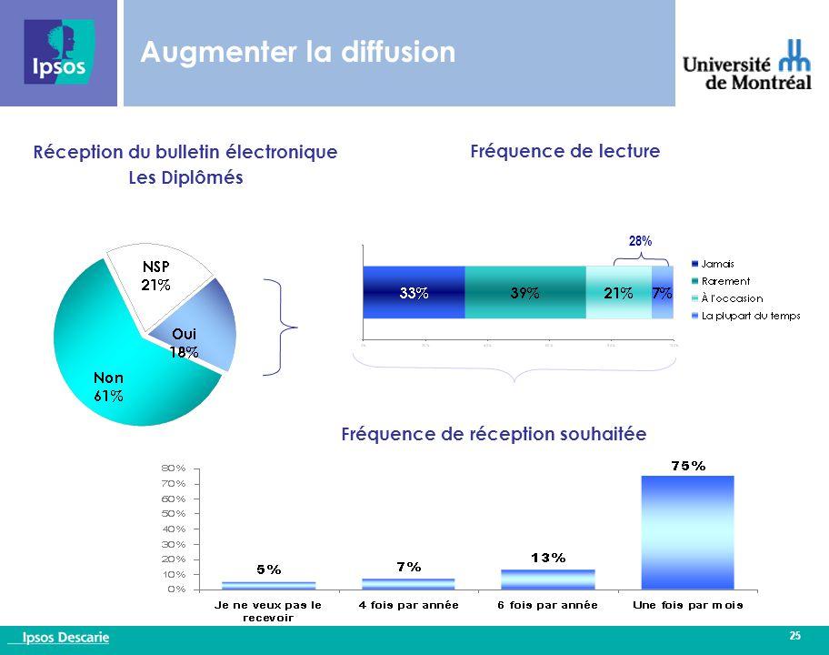 25 Augmenter la diffusion Fréquence de lecture Réception du bulletin électronique Les Diplômés Fréquence de réception souhaitée 28%