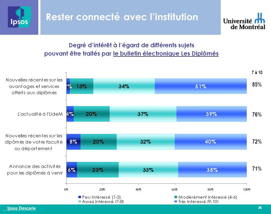 26 Degré d'intérêt à l'égard de différents sujets pouvant être traités par le bulletin électronique Les Diplômés 7 à 10 85% 76% 72% 71% Rester connecté avec l'institution