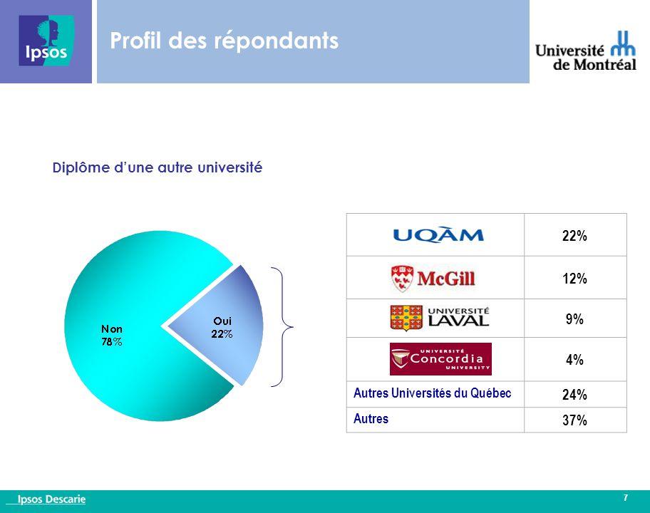 7 Profil des répondants 22% 12% 9% 4% Autres Universités du Québec 24% Autres 37% Diplôme d'une autre université