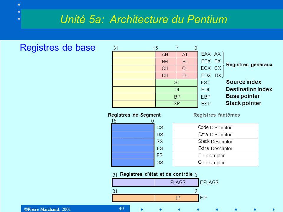 ©Pierre Marchand, 2001 40 Registres de base Unité 5a: Architecture du Pentium AHAL BHBL CHCL DHDL Registres généraux 31 15 7 0 SI DI BP SP EAX AX EBX