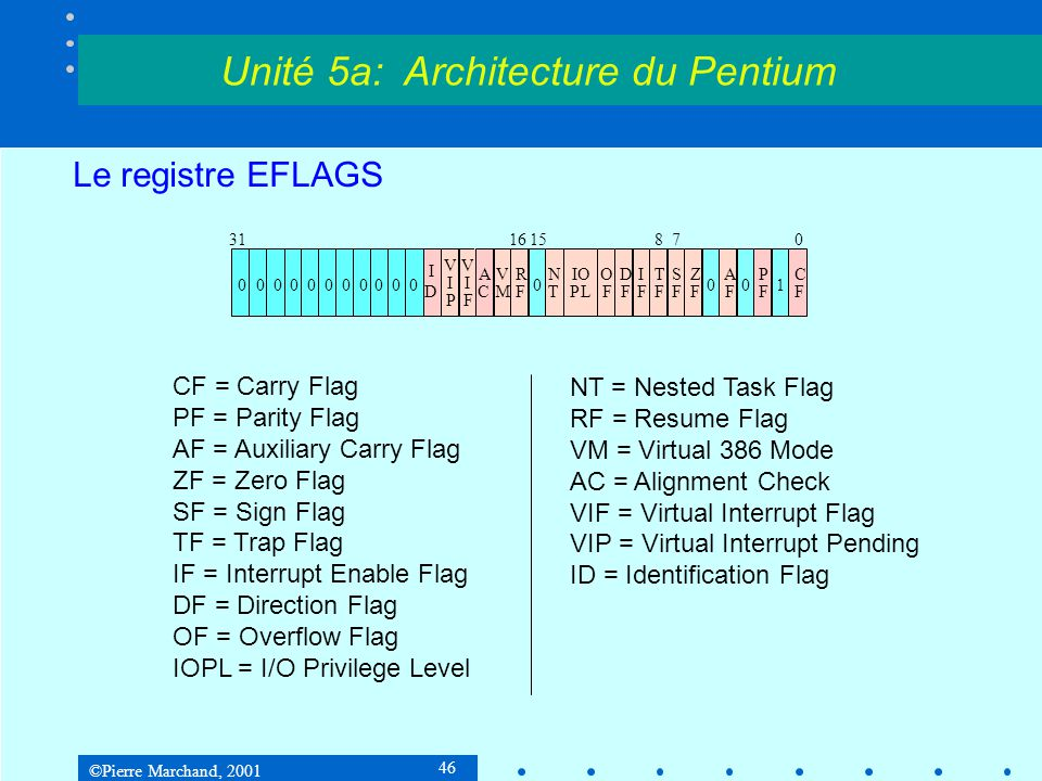 ©Pierre Marchand, 2001 46 Le registre EFLAGS Unité 5a: Architecture du Pentium CF = Carry Flag PF = Parity Flag AF = Auxiliary Carry Flag ZF = Zero Flag SF = Sign Flag TF = Trap Flag IF = Interrupt Enable Flag DF = Direction Flag OF = Overflow Flag IOPL = I/O Privilege Level NT = Nested Task Flag RF = Resume Flag VM = Virtual 386 Mode AC = Alignment Check VIF = Virtual Interrupt Flag VIP = Virtual Interrupt Pending ID = Identification Flag 311615870 C F P F A F Z F S F T F I F D F O F N T R F IO PL V M A C V I F V I P I D 010000000000000