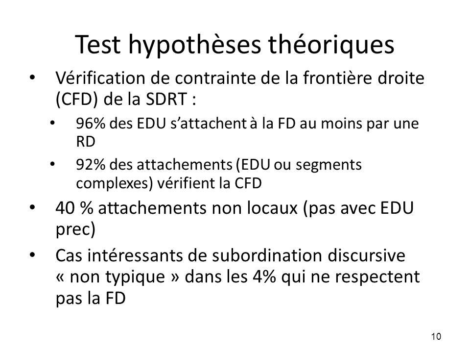 Test hypothèses théoriques • Vérification de contrainte de la frontière droite (CFD) de la SDRT : • 96% des EDU s'attachent à la FD au moins par une R