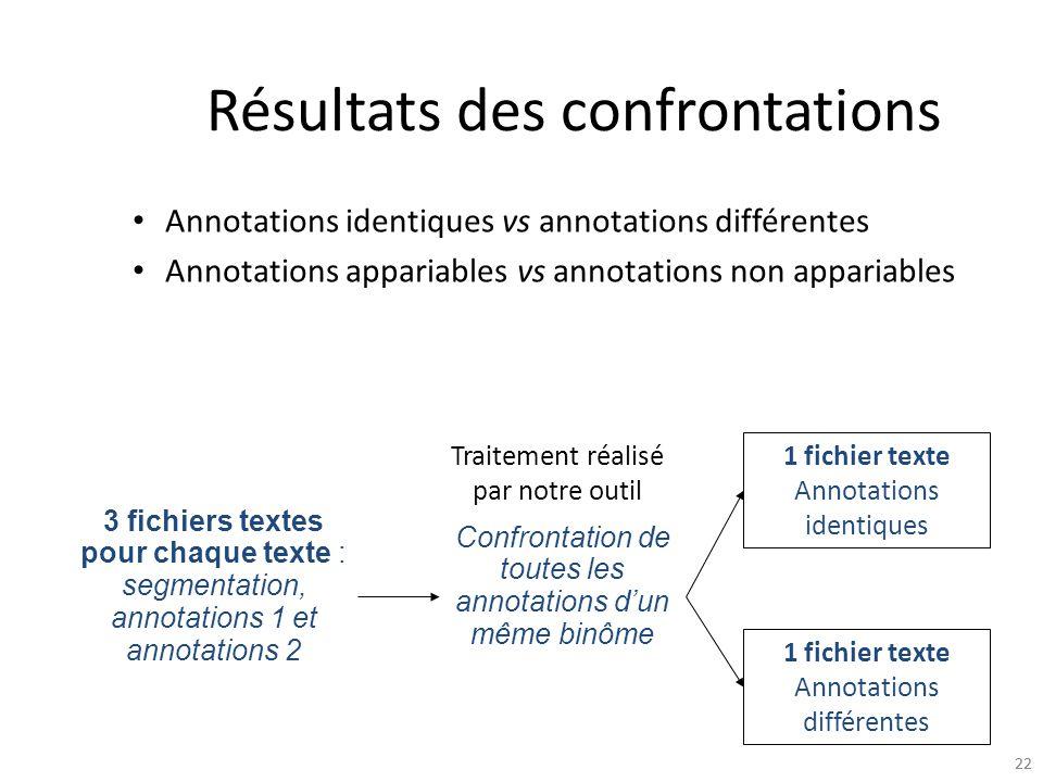 22 Résultats des confrontations 3 fichiers textes pour chaque texte : segmentation, annotations 1 et annotations 2 Confrontation de toutes les annotat