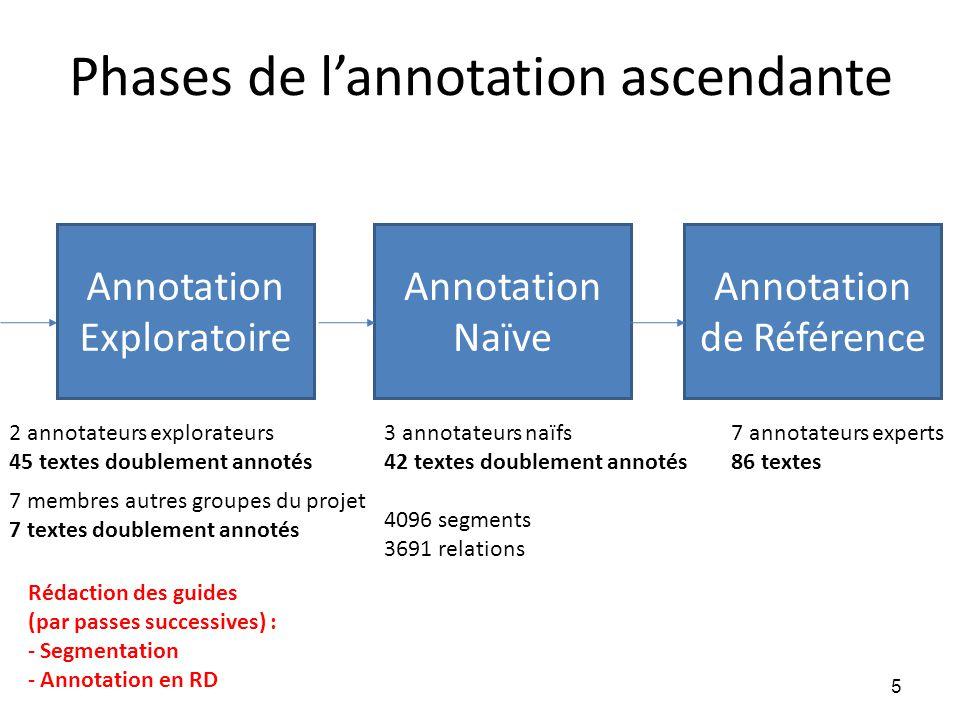 Phases de l'annotation ascendante Annotation Naïve Annotation de Référence Rédaction des guides (par passes successives) : - Segmentation - Annotation