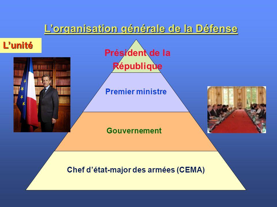 L'unité Président de la République Premier ministre Gouvernement Chef d'état-major des armées (CEMA) L'organisation générale de la Défense