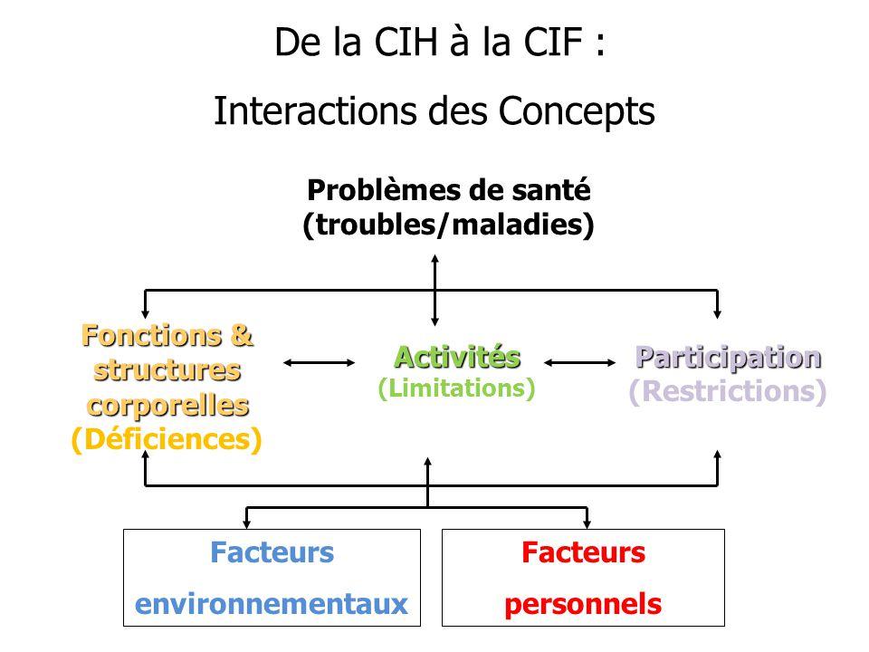 De la CIH à la CIF : Interactions des Concepts De la CIH à la CIF : Interactions des Concepts Problèmes de santé (troubles/maladies) Fonctions & struc