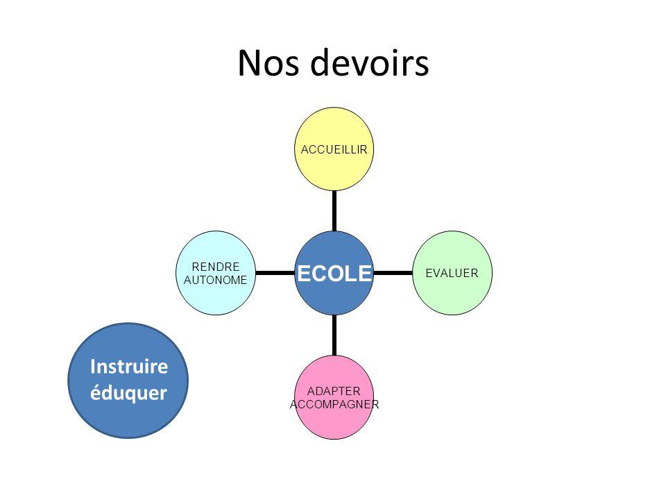 Nos devoirs ECOLE ACCUEILLIREVALUER ADAPTER ACCOMPAGNER RENDRE AUTONOME Instruire éduquer