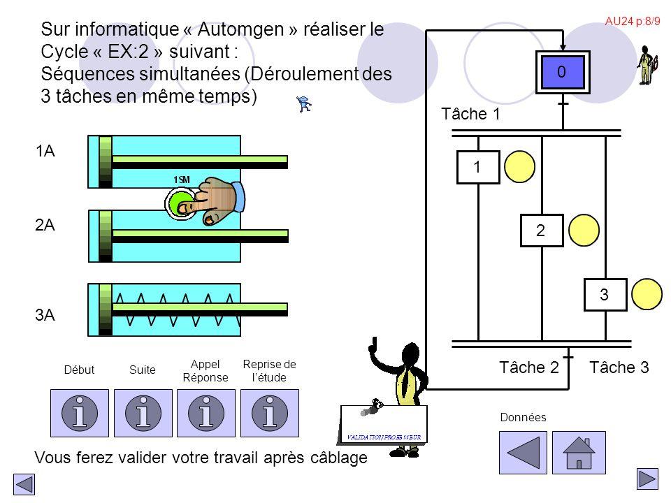 1A 3A 2A Sur informatique « Automgen » réaliser le Cycle « EX:1 » suivant: Séquence unique (Déroulement des 3 tâches à la suite) Tâche 1 Tâche 2 Tâche