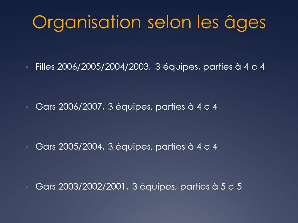 Organisation selon les âges • Filles 2006/2005/2004/2003, 3 équipes, parties à 4 c 4 • Gars 2006/2007, 3 équipes, parties à 4 c 4 • Gars 2005/2004, 3 équipes, parties à 4 c 4 • Gars 2003/2002/2001, 3 équipes, parties à 5 c 5