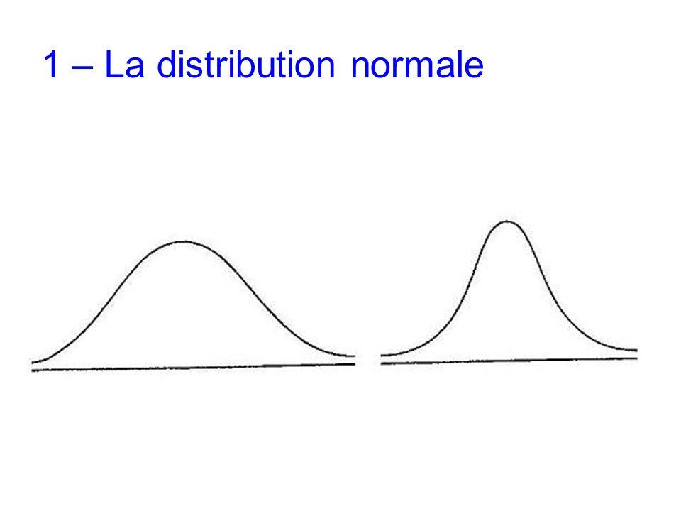 1 – La distribution normale