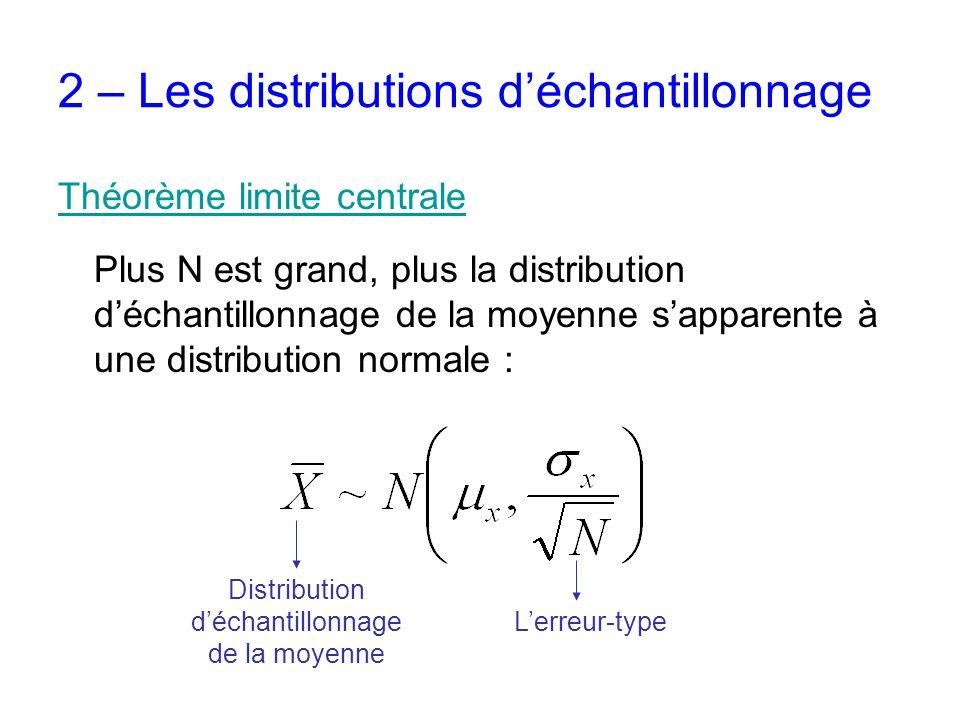 2 – Les distributions d'échantillonnage Théorème limite centrale Plus N est grand, plus la distribution d'échantillonnage de la moyenne s'apparente à une distribution normale : Distribution d'échantillonnage de la moyenne L'erreur-type
