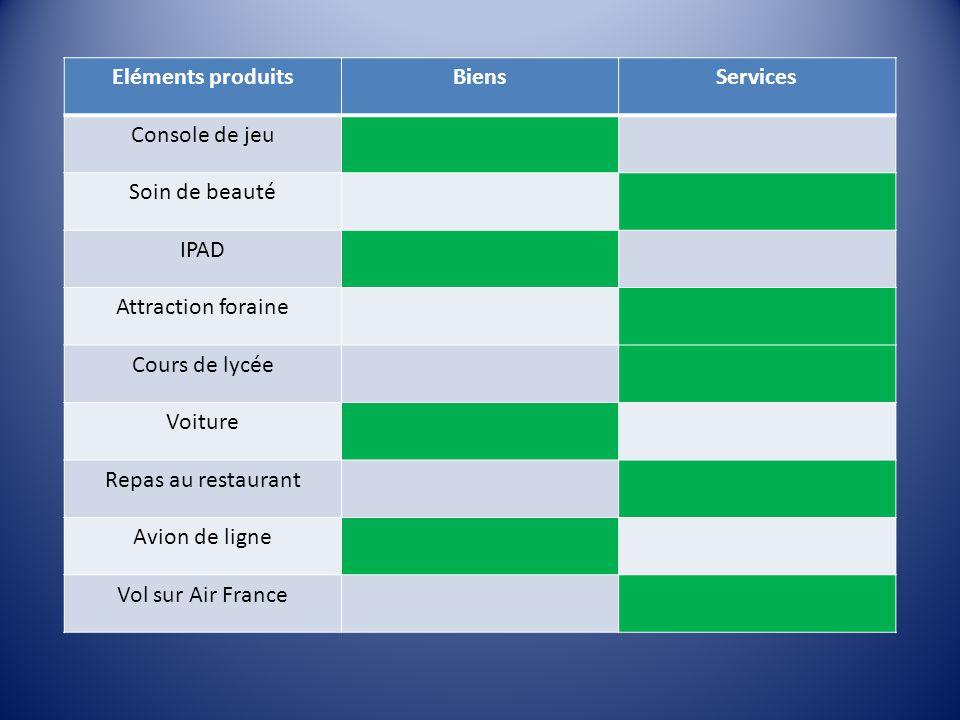 Eléments produitsBiensServices Console de jeu Soin de beauté IPAD Attraction foraine Cours de lycée Voiture Repas au restaurant Avion de ligne Vol sur Air France