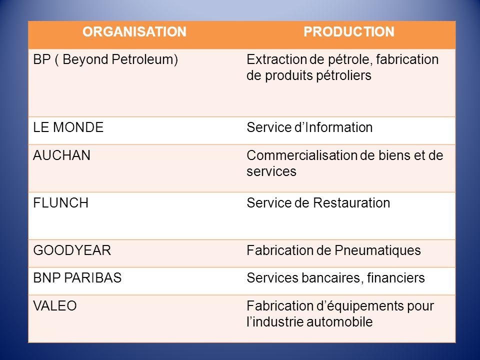 ORGANISATIONPRODUCTION BP ( Beyond Petroleum)Extraction de pétrole, fabrication de produits pétroliers LE MONDEService d'Information AUCHANCommercialisation de biens et de services FLUNCHService de Restauration GOODYEARFabrication de Pneumatiques BNP PARIBASServices bancaires, financiers VALEOFabrication d'équipements pour l'industrie automobile
