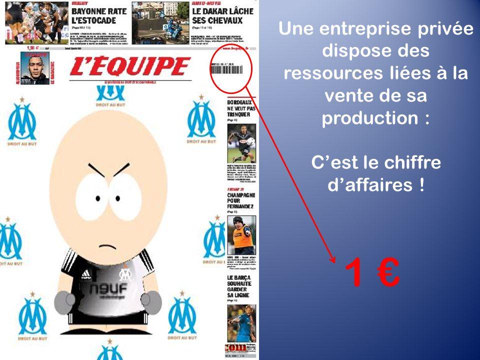 Une entreprise privée dispose des ressources liées à la vente de sa production : C'est le chiffre d'affaires .
