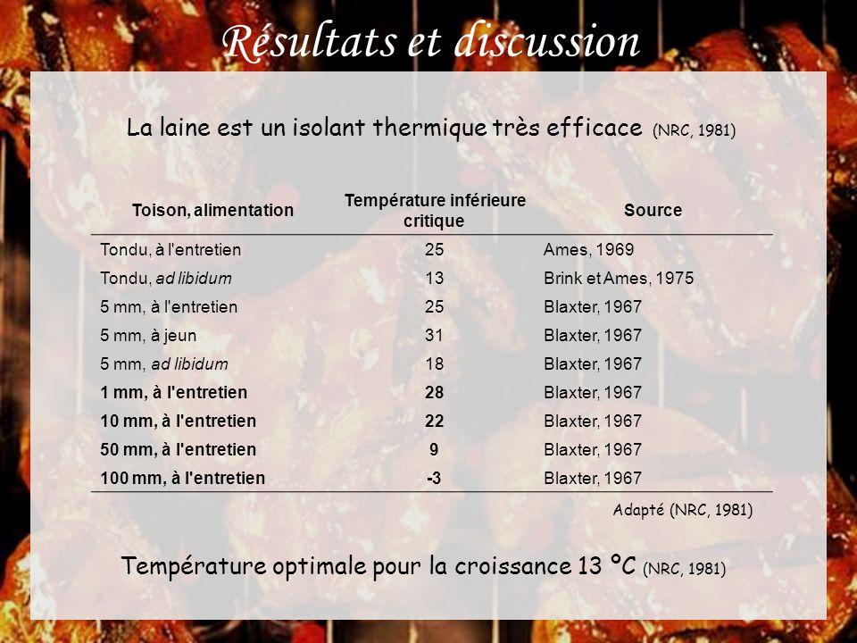 Résultats et discussion La laine est un isolant thermique très efficace (NRC, 1981) Température optimale pour la croissance 13 ºC (NRC, 1981) Toison,