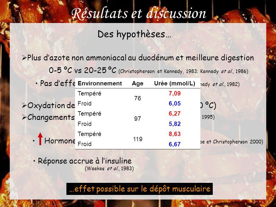 Résultats et discussion Des hypothèses…  Plus d'azote non ammoniacal au duodénum et meilleure digestion 0-5 ºC vs 20-25 ºC (Christopherson et Kennedy