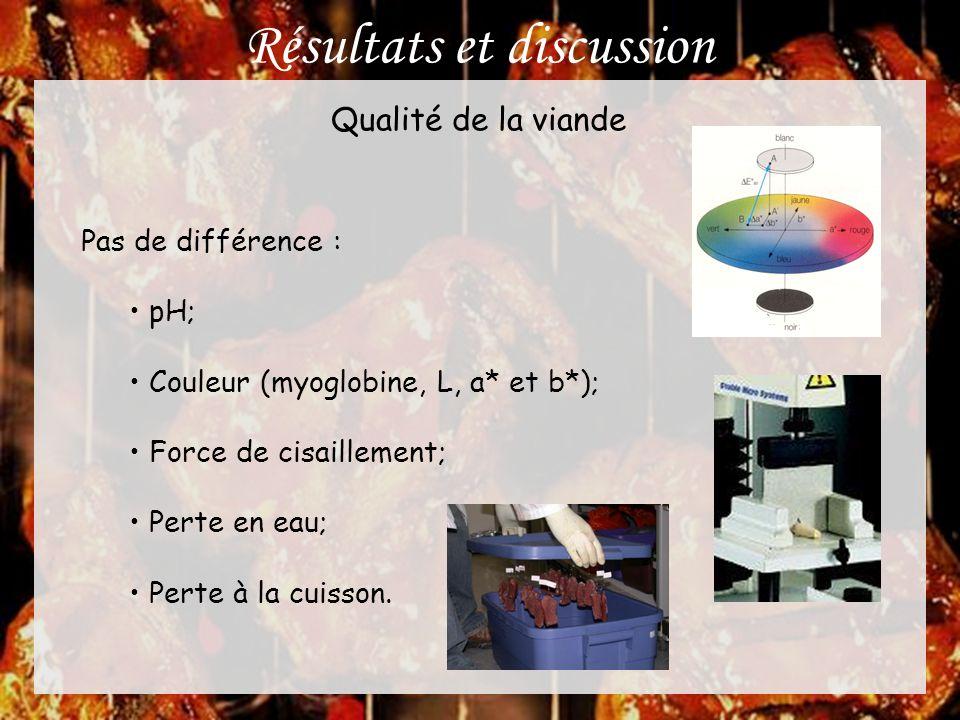 Résultats et discussion Qualité de la viande Pas de différence : • pH; • Couleur (myoglobine, L, a* et b*); • Force de cisaillement; • Perte en eau; •