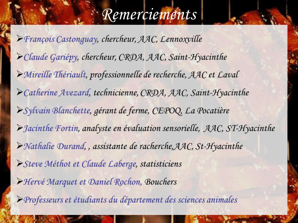 Remerciements  François Castonguay, chercheur, AAC, Lennoxville  Claude Gariépy, chercheur, CRDA, AAC, Saint-Hyacinthe  Mireille Thériault, profess