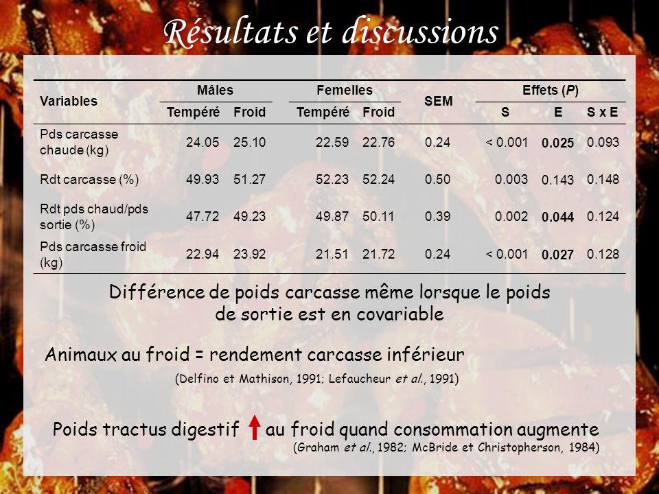 Résultats et discussions Variables Mâles Femelles SEM Effets (P) TempéréFroid TempéréFroid SES x E Pds carcasse chaude (kg) 24.0525.1022.5922.760.24 <