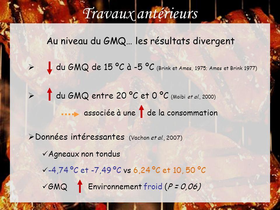 Travaux antérieurs Au niveau du GMQ… les résultats divergent  du GMQ de 15 ºC à -5 ºC (Brink et Ames, 1975; Ames et Brink 1977)  du GMQ entre 20 ºC