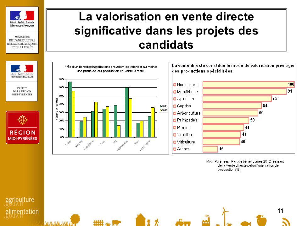 11 La valorisation en vente directe significative dans les projets des candidats Midi-Pyrénées - Part de bénéficiaires 2012 réalisant de la Vente directe selon l orientation de production (%)