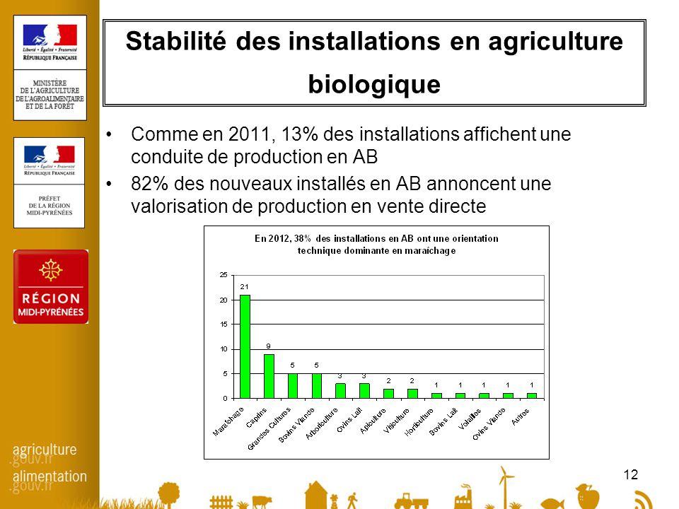 12 Stabilité des installations en agriculture biologique •Comme en 2011, 13% des installations affichent une conduite de production en AB •82% des nouveaux installés en AB annoncent une valorisation de production en vente directe