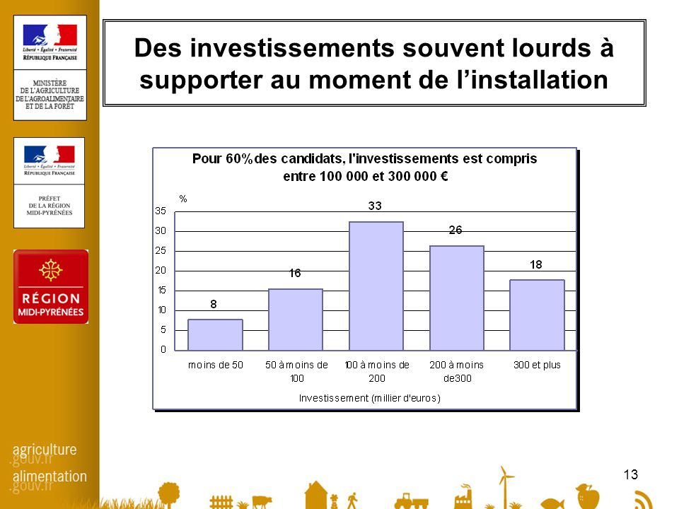 13 Des investissements souvent lourds à supporter au moment de l'installation